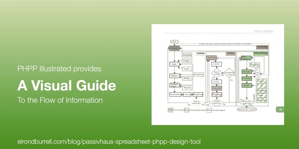 015 Passivhaus Spreadsheet PHPP Design Tool Flowchart