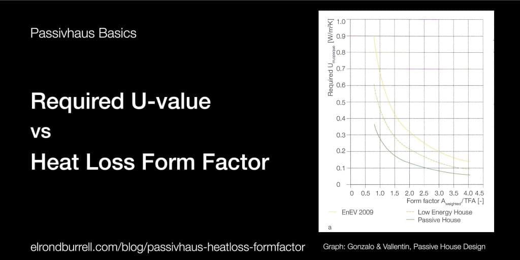 U-value vs Heat Loss Form Factor