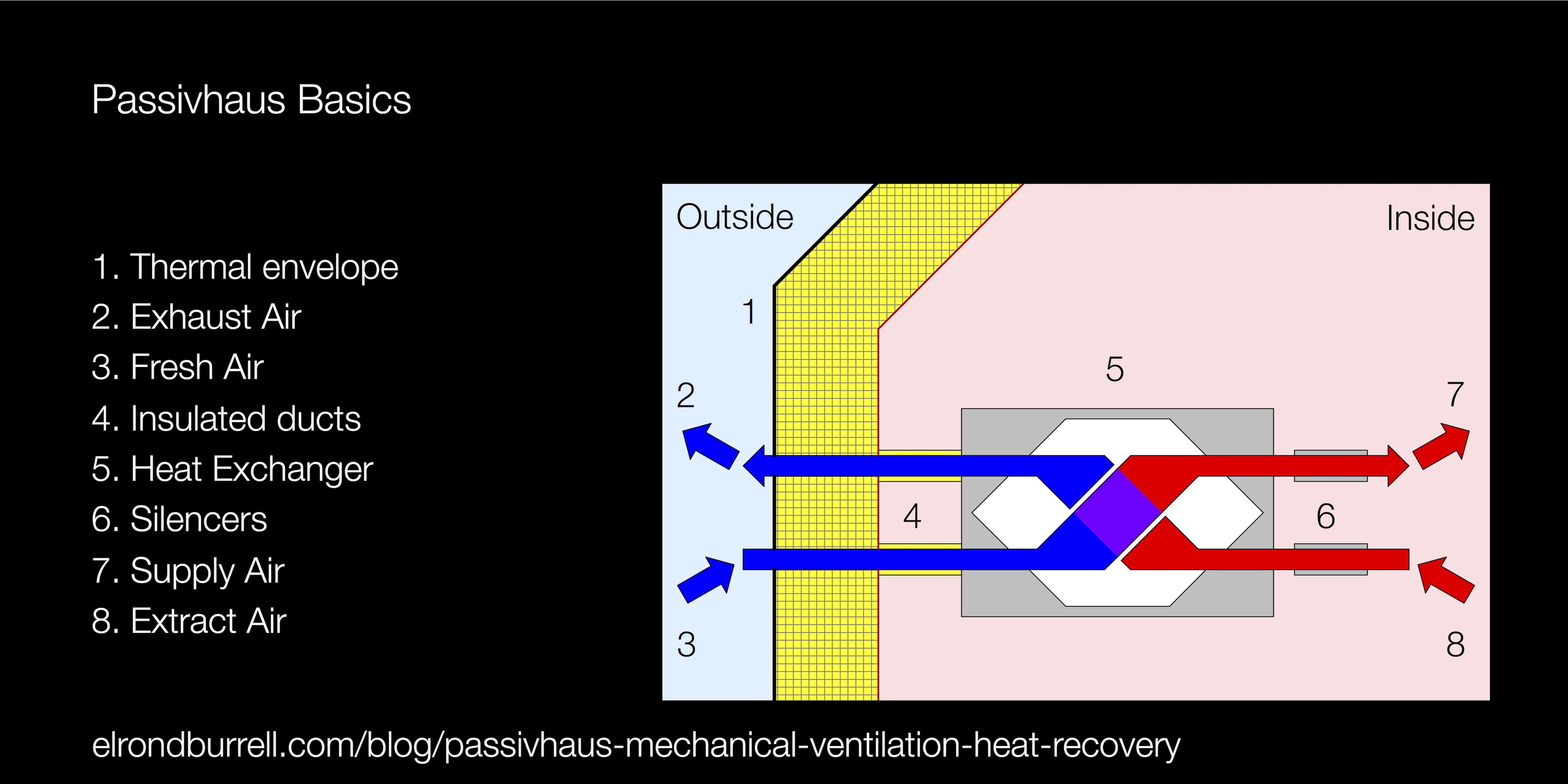 What is Mechanical Ventilation with Heat Recovery MVHR