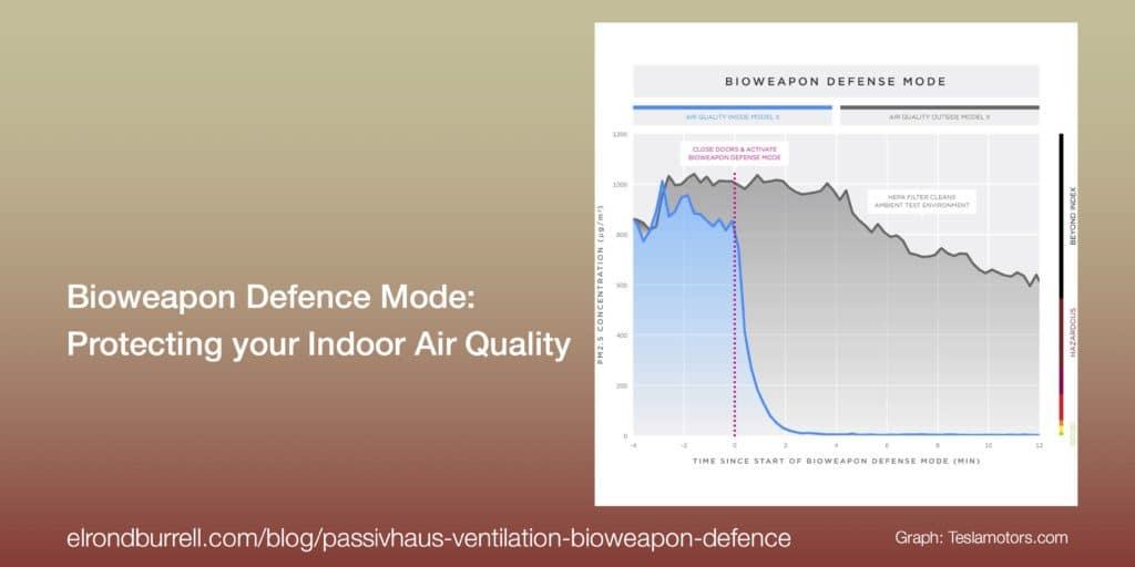 051 Passivhaus Bioweapon Defence Graph